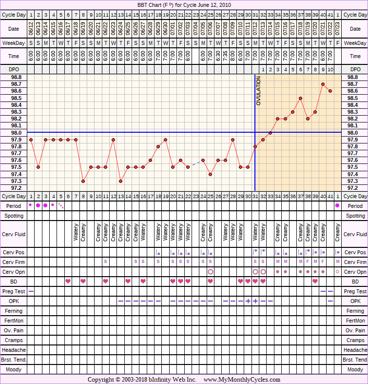 Fertility Chart for cycle Jun 12, 2010, chart owner tags: After the Pill, Ovulation Prediction Kits