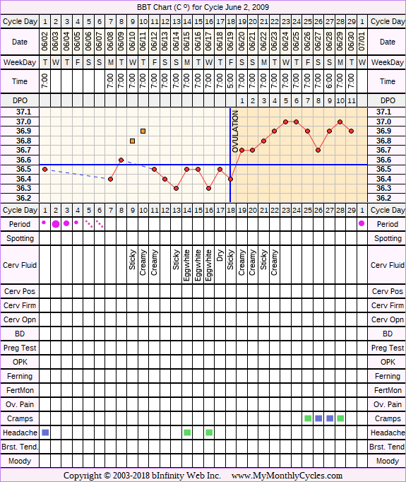 Fertility Chart for cycle Jun 2, 2009, chart owner tags: After the Pill, BFN (Not Pregnant)