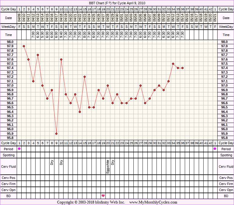 Fertility Chart for cycle Apr 9, 2010, chart owner tags: BFN (Not Pregnant)