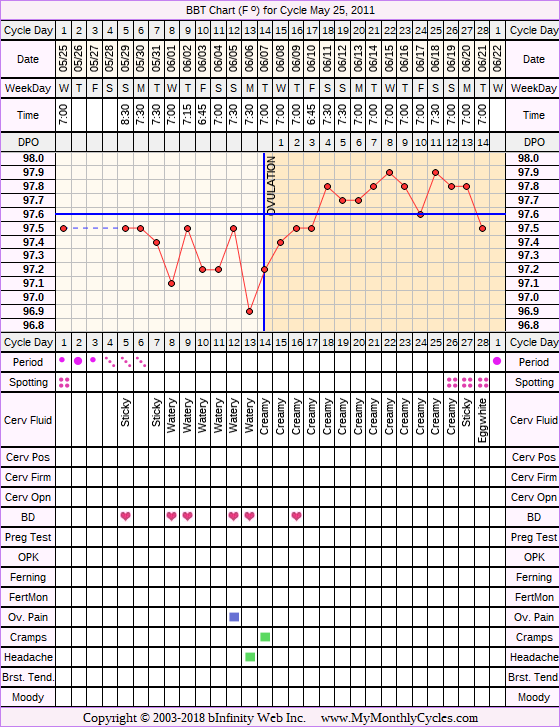 Fertility Chart for cycle May 25, 2011