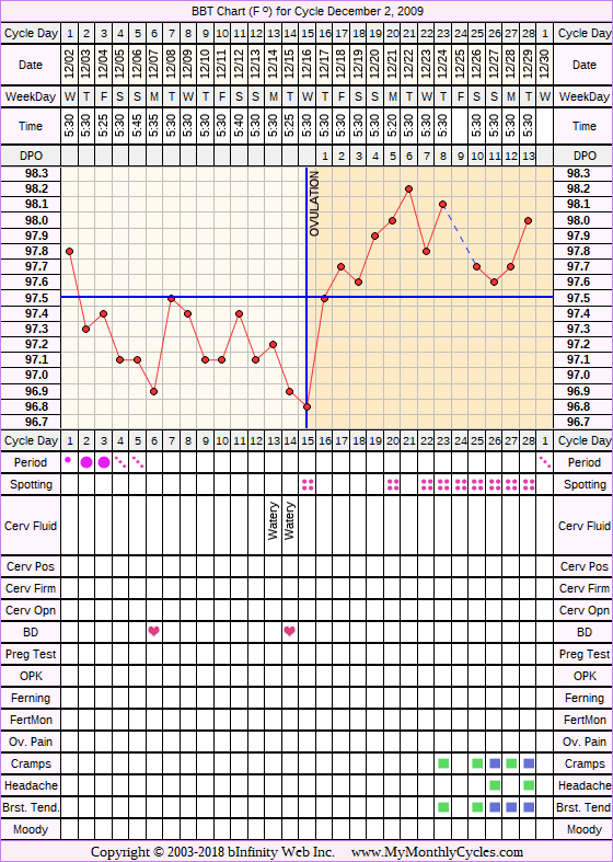 Fertility Chart for cycle Dec 2, 2009, chart owner tags: Fertility Monitor