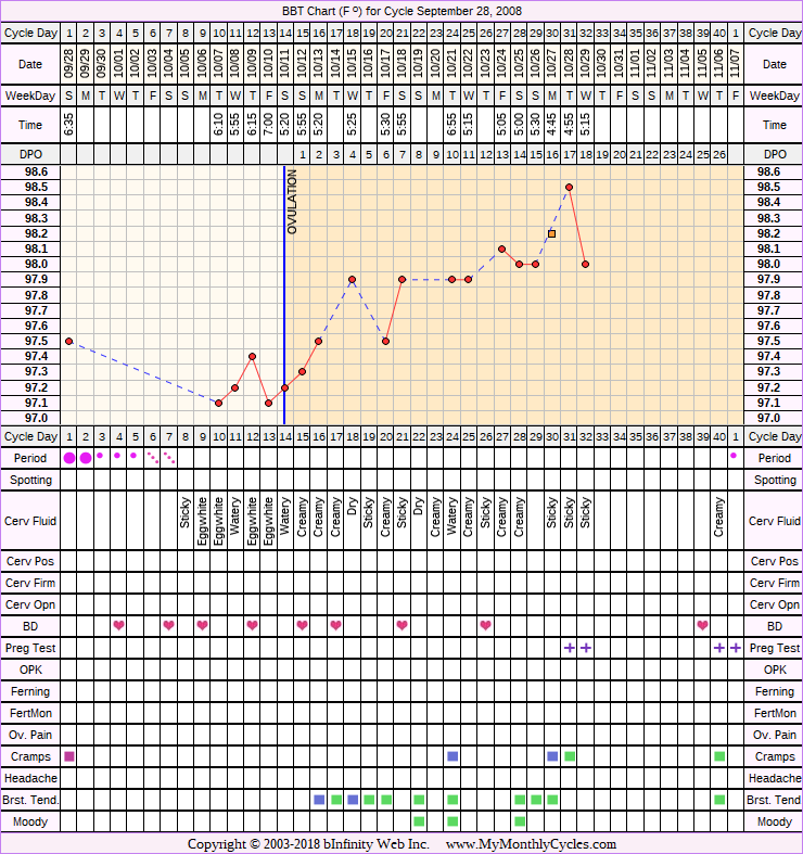 Fertility Chart for cycle Sep 28, 2008, chart owner tags: BFP (Pregnant), Endometriosis