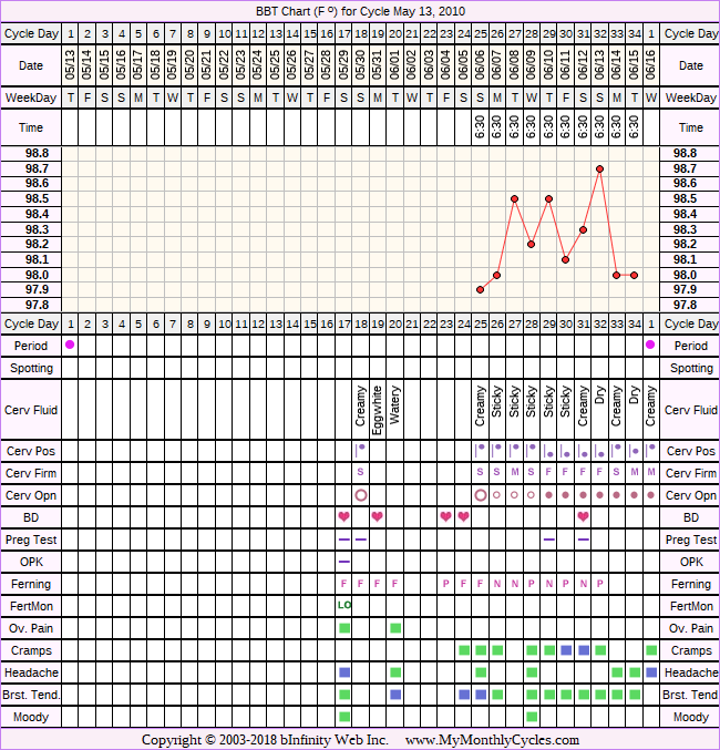 Fertility Chart for cycle May 13, 2010, chart owner tags: After Depo Provera