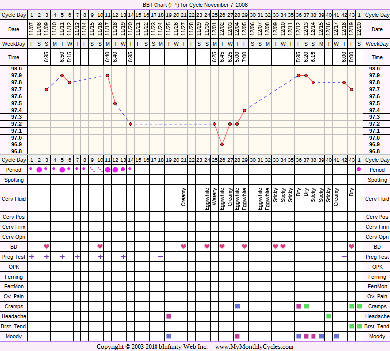 Fertility Chart for cycle Nov 7, 2008, chart owner tags: BFN (Not Pregnant), Endometriosis, Miscarriage