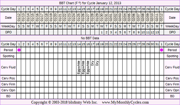 BBT Chart for cycle Jan 12, 2013