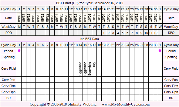 Fertility Chart for cycle Sep 16, 2013, chart owner tags: IUI, Ovulation Prediction Kits