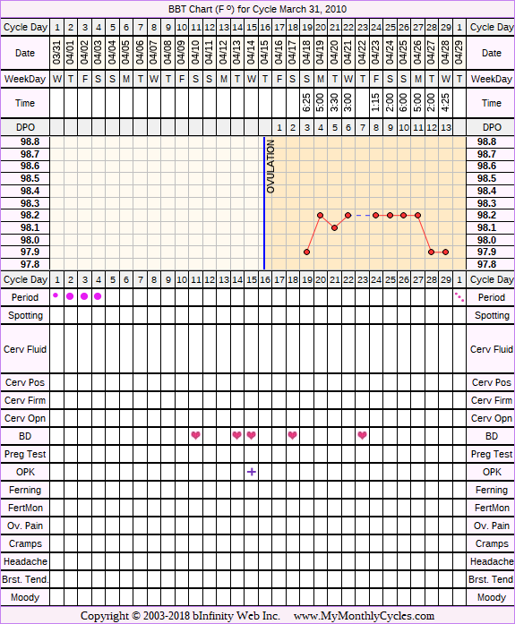 Fertility Chart for cycle Mar 31, 2010