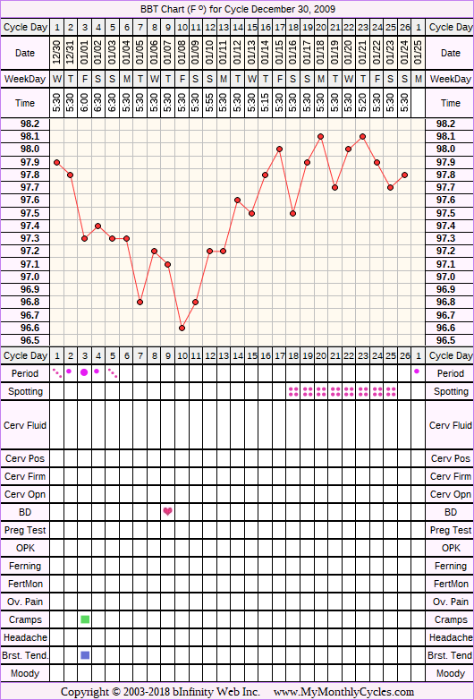 Fertility Chart for cycle Dec 30, 2009, chart owner tags: BFN (Not Pregnant), Other Meds