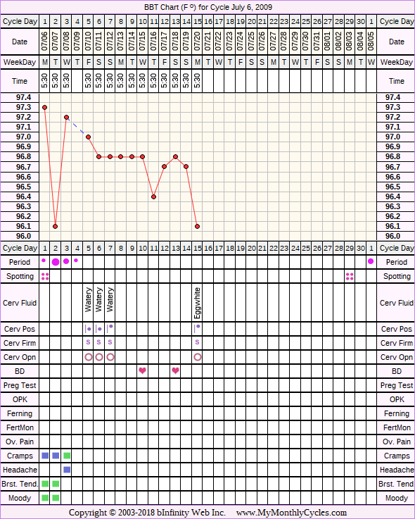 Fertility Chart for cycle Jul 6, 2009, chart owner tags: Hypothyroidism, Over Weight