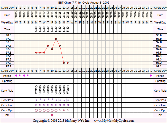 Fertility Chart for cycle Aug 5, 2009, chart owner tags: After Depo Provera, Hypothyroidism, Over Weight