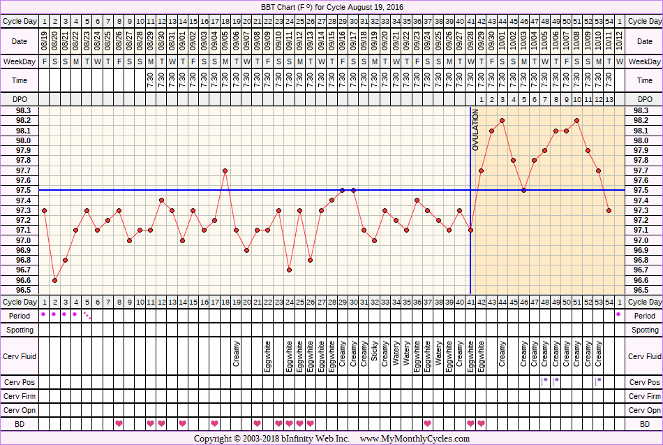 Fertility Chart for cycle Aug 19, 2016, chart owner tags: Anovulatory, BFN (Not Pregnant), Long Luteal Phase, Ovulation Prediction Kits, Over Weight