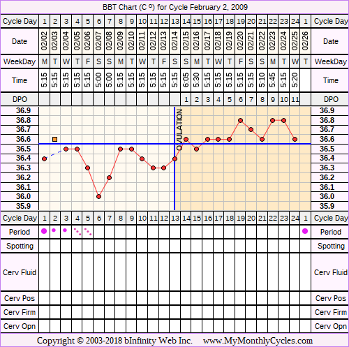 Fertility Chart for cycle Feb 2, 2009