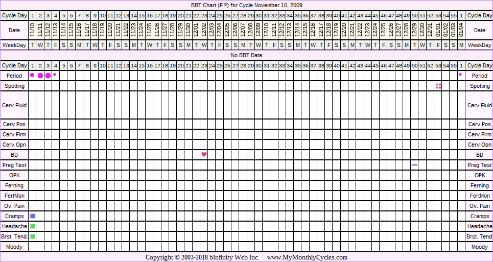 Fertility Chart for cycle Nov 10, 2009, chart owner tags: Hypothyroidism, Over Weight
