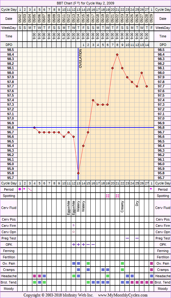 Fertility Chart for cycle May 2, 2009, chart owner tags: BFN (Not Pregnant), Ovulation Prediction Kits, Under Weight