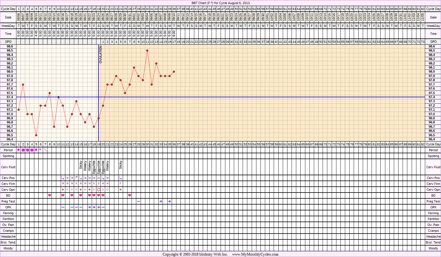 Fertility Chart for cycle Aug 6, 2013, chart owner tags: BFP (Pregnant)