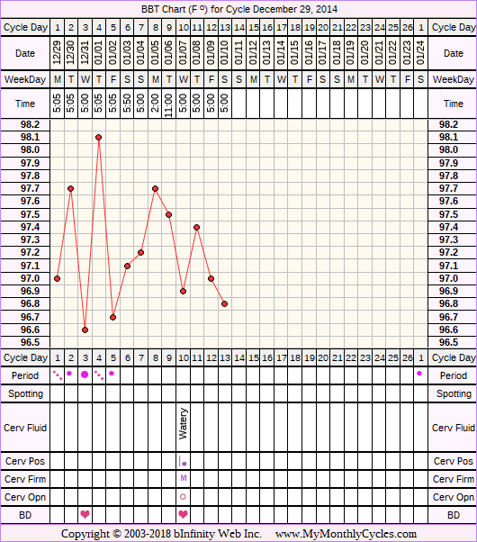 Fertility Chart for cycle Dec 29, 2014