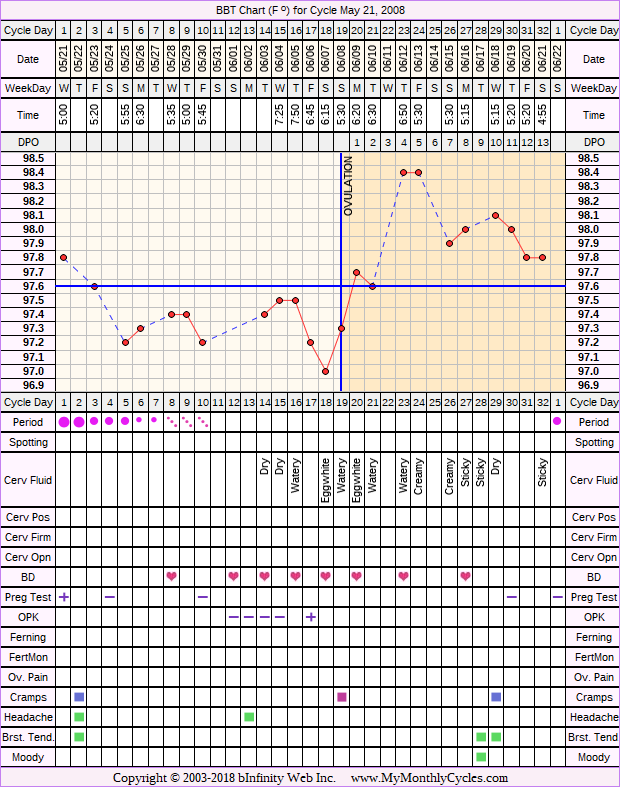 Fertility Chart for cycle May 21, 2008, chart owner tags: BFN (Not Pregnant), Endometriosis, Miscarriage, Ovulation Prediction Kits
