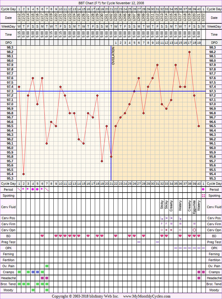 Fertility Chart for cycle Nov 12, 2008, chart owner tags: BFN (Not Pregnant), Clomid