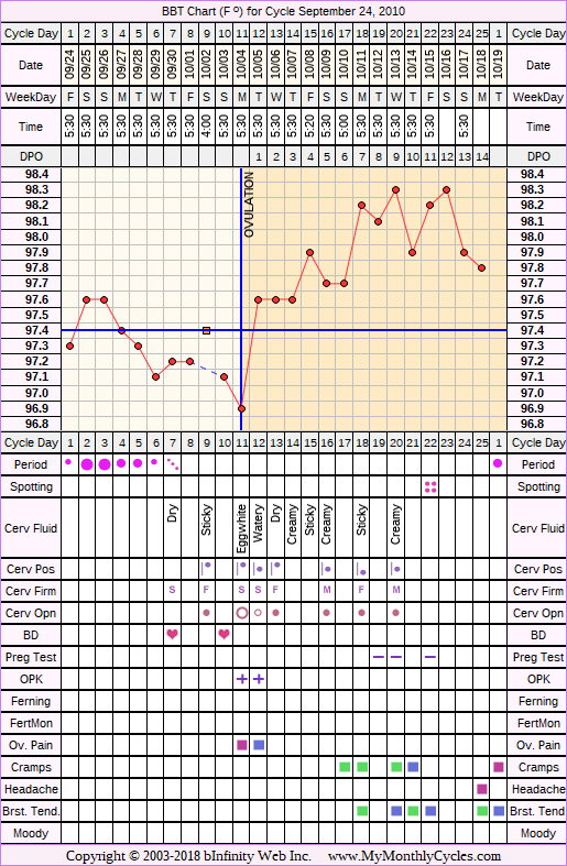 Fertility Chart for cycle Sep 24, 2010