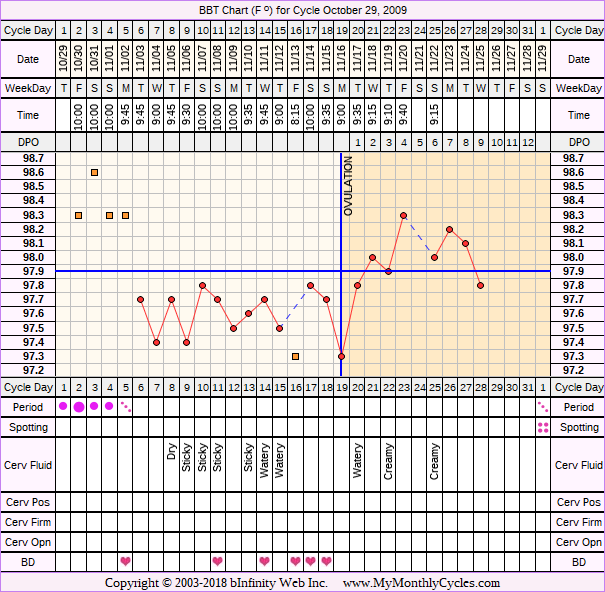 Fertility Chart for cycle Oct 29, 2009
