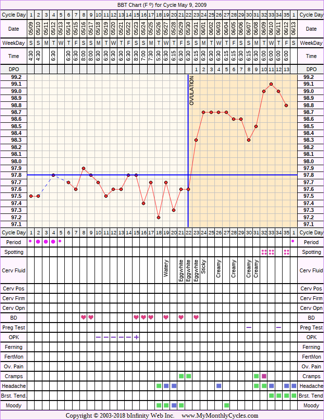 Fertility Chart for cycle May 9, 2009, chart owner tags: BFN (Not Pregnant), Triphasic