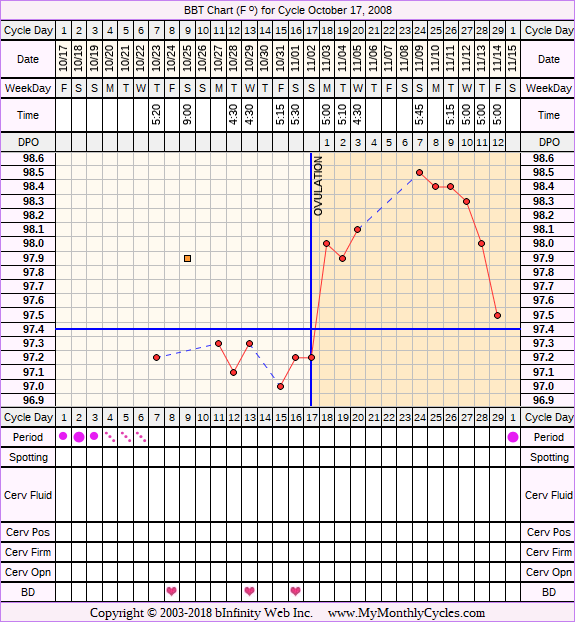 Fertility Chart for cycle Oct 17, 2008