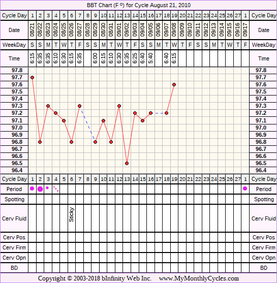 BBT Chart for cycle Aug 21, 2010
