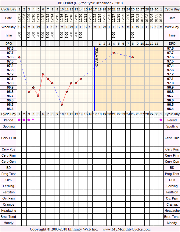 BBT Chart for cycle Dec 7, 2013