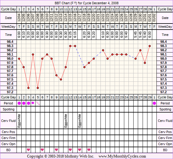 Fertility Chart for cycle Dec 4, 2008, chart owner tags: Over Weight