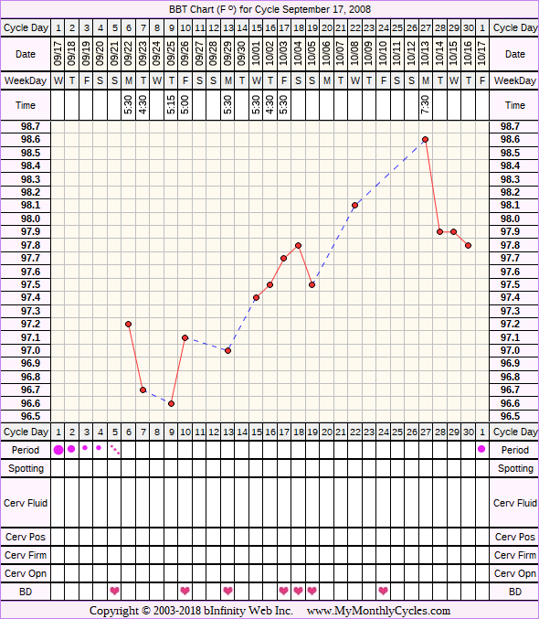 Fertility Chart for cycle Sep 17, 2008, chart owner tags: BFN (Not Pregnant), Biphasic, Ovulation Prediction Kits