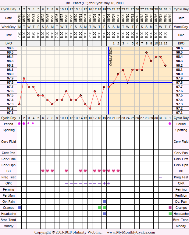 Fertility Chart for cycle May 18, 2009, chart owner tags: After the Pill, BFN (Not Pregnant), Ovulation Prediction Kits