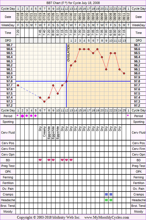 Fertility Chart for cycle Jul 18, 2008, chart owner tags: BFN (Not Pregnant), Triphasic