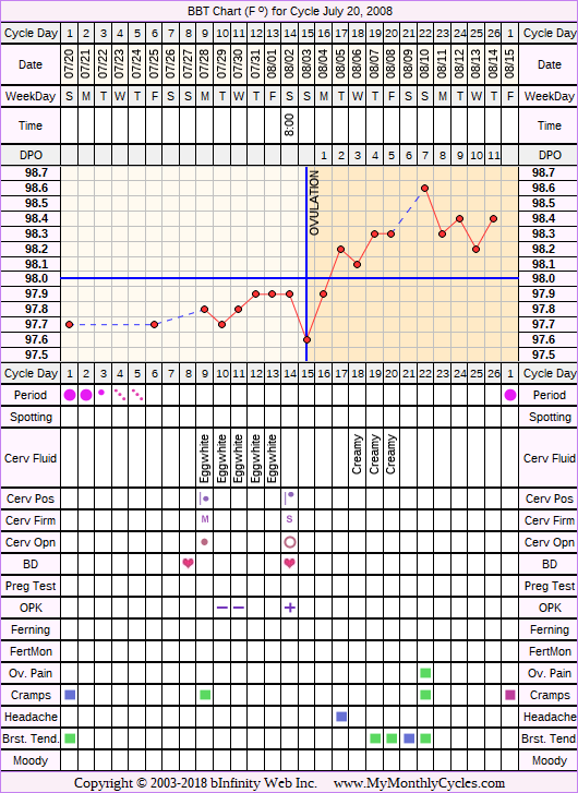 Fertility Chart for cycle Jul 20, 2008, chart owner tags: BFN (Not Pregnant), Biphasic, Ovulation Prediction Kits