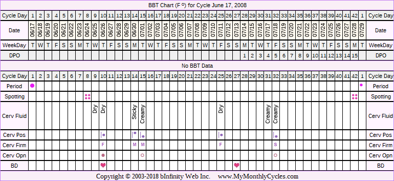 Fertility Chart for cycle Jun 17, 2008, chart owner tags: BFN (Not Pregnant), Endometriosis