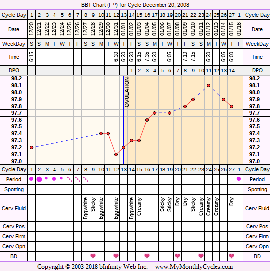 Fertility Chart for cycle Dec 20, 2008, chart owner tags: BFN (Not Pregnant), Endometriosis