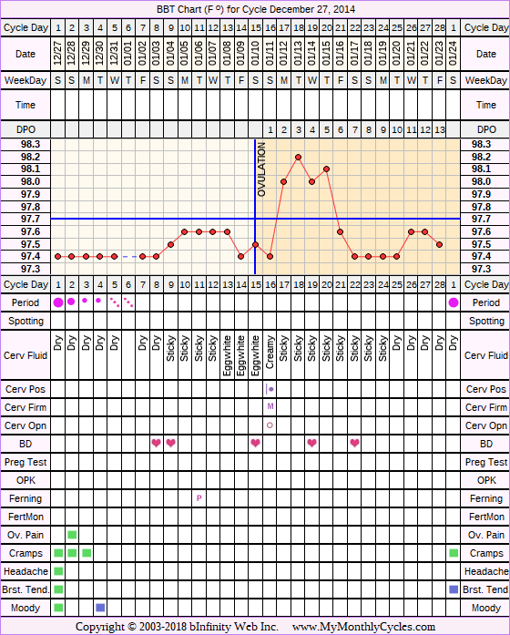 Fertility Chart for cycle Dec 27, 2014, chart owner tags: Stress Cycle