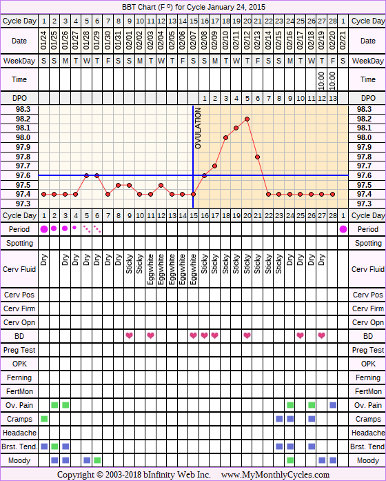 Fertility Chart for cycle Jan 24, 2015, chart owner tags: Slow Riser, Stress Cycle