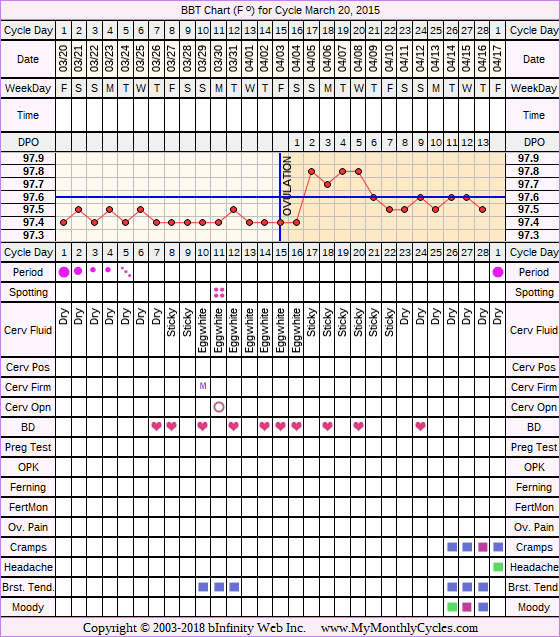 Fertility Chart for cycle Mar 20, 2015, chart owner tags: BFN (Not Pregnant), Other Meds