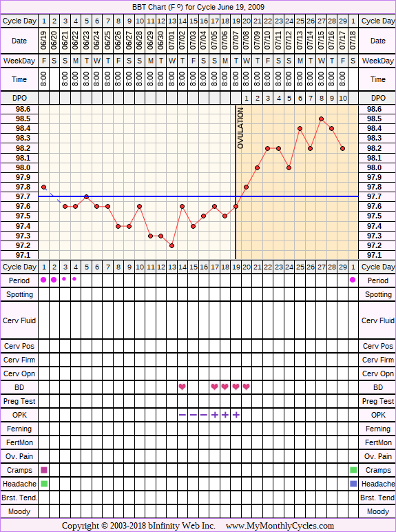 Fertility Chart for cycle Jun 19, 2009, chart owner tags: After the Pill, BFN (Not Pregnant), Ovulation Prediction Kits