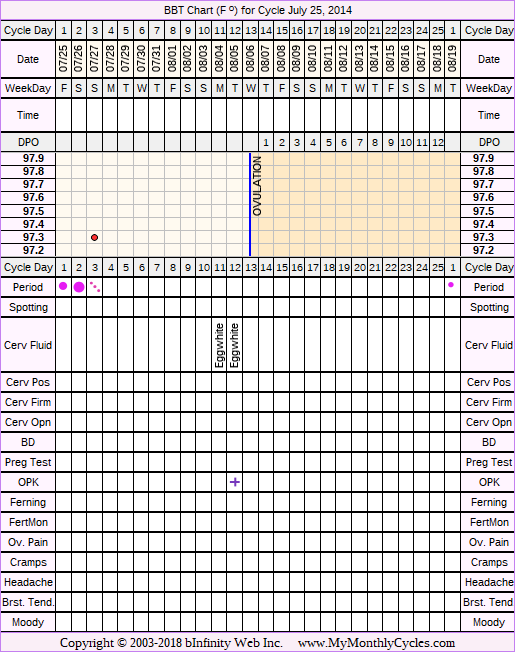 Fertility Chart for cycle Jul 25, 2014, chart owner tags: Hypothyroidism