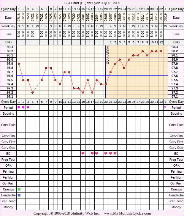 Fertility Chart for cycle Jul 18, 2009, chart owner tags: After the Pill, BFN (Not Pregnant)