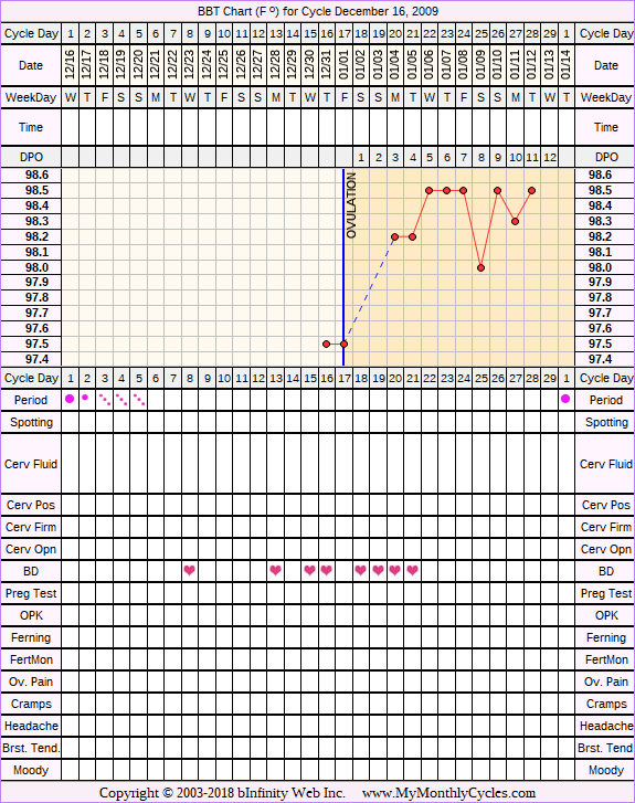 Fertility Chart for cycle Dec 16, 2009