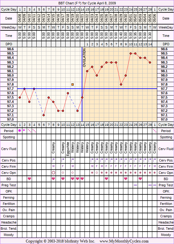 Fertility Chart for cycle Apr 8, 2009, chart owner tags: BFN (Not Pregnant)