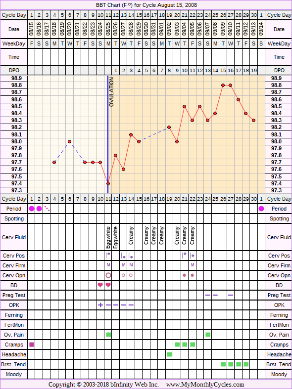 Fertility Chart for cycle Aug 15, 2008, chart owner tags: Biphasic, Ovulation Prediction Kits