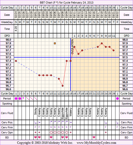 BBT Chart for cycle Feb 24, 2013