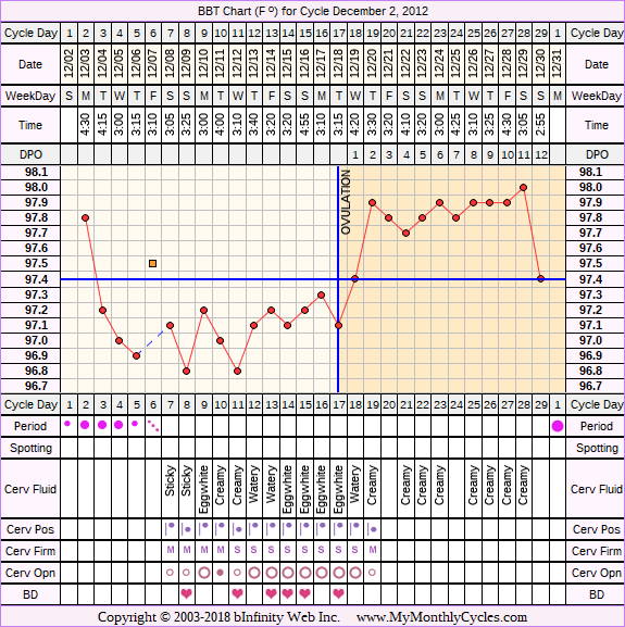 Fertility Chart for cycle Dec 2, 2012, chart owner tags: BFN (Not Pregnant), Biphasic, Herbal Fertility Supplement, Ovulation Prediction Kits