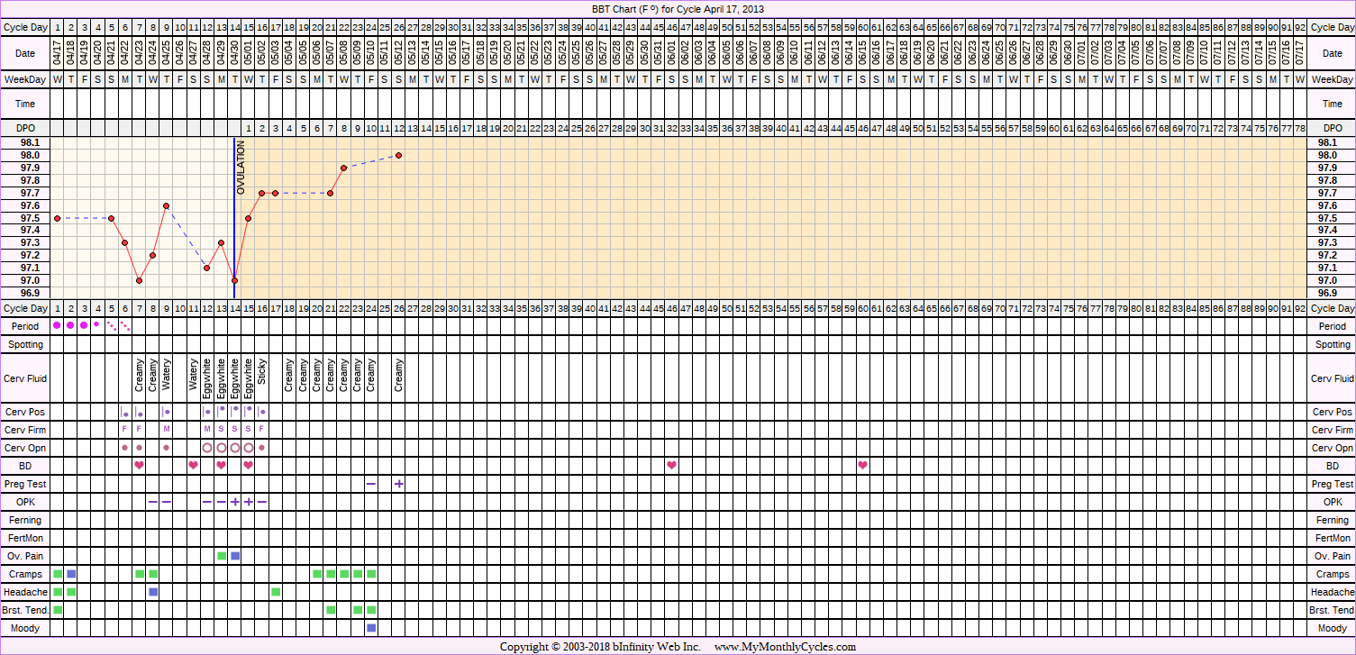 BBT Chart for cycle Apr 17, 2013
