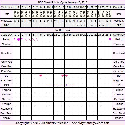 Fertility Chart for cycle Jan 10, 2015