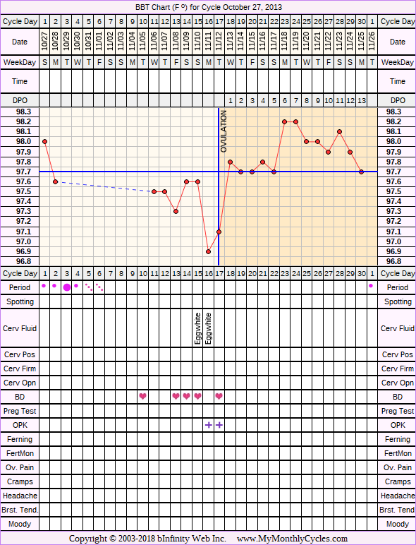 Fertility Chart for cycle Oct 27, 2013, chart owner tags: Hyperthyroidism