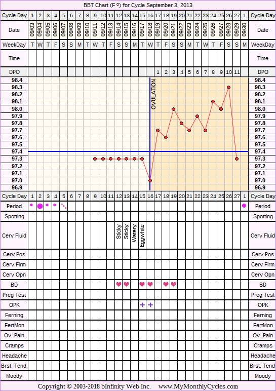 BBT Chart for cycle Sep 3, 2013